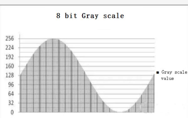 8 bit gray scale