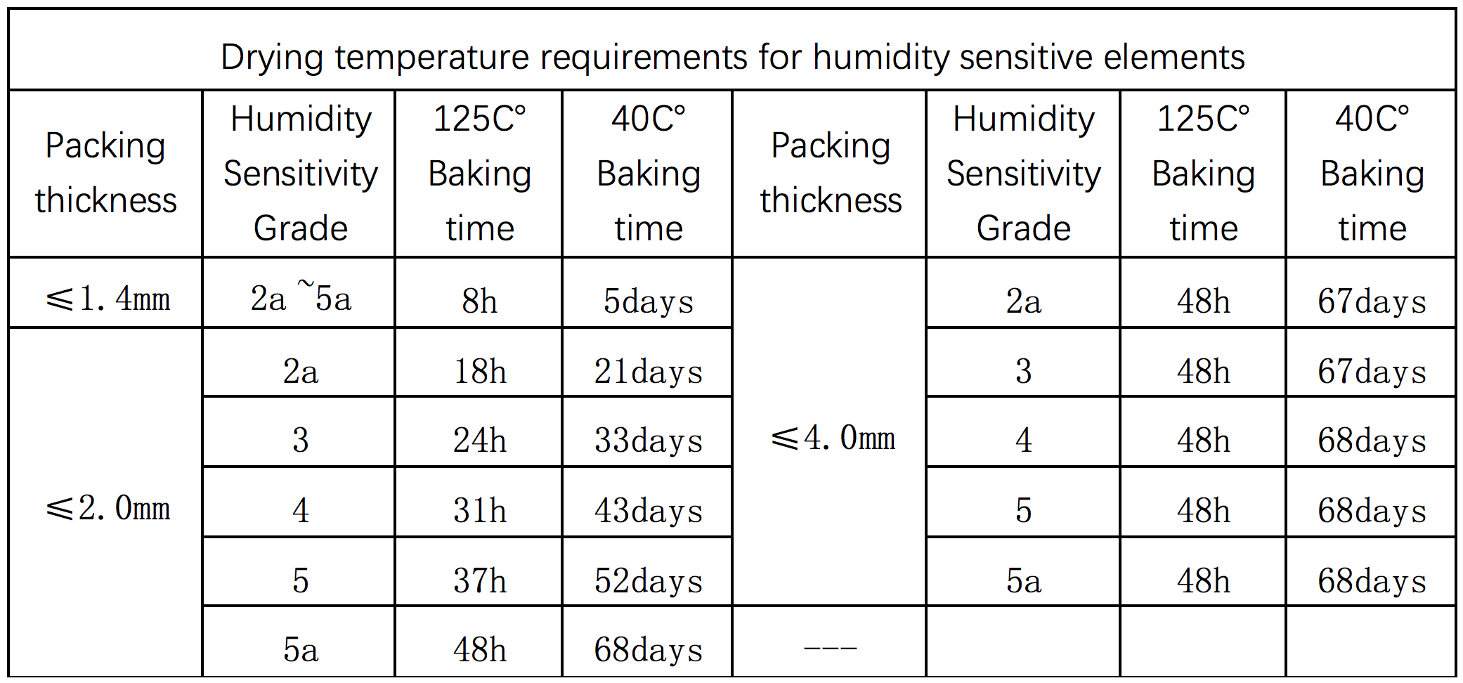 Drying temperature requirements for humidity sensitive elements