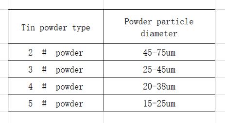 Common size of a tin powder