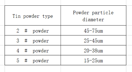 Common size of a tin powder