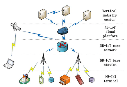 NB-IoT Network Architecture