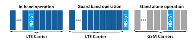 Band operations