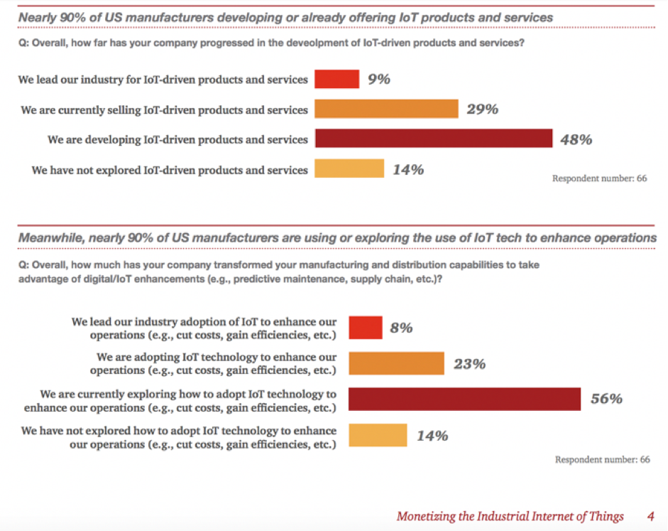 Nearly 90% of US manufacturers developing or already offering not products and services