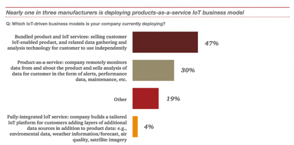 nearly one in three manufacturers is deploying products-as-a-service not business model