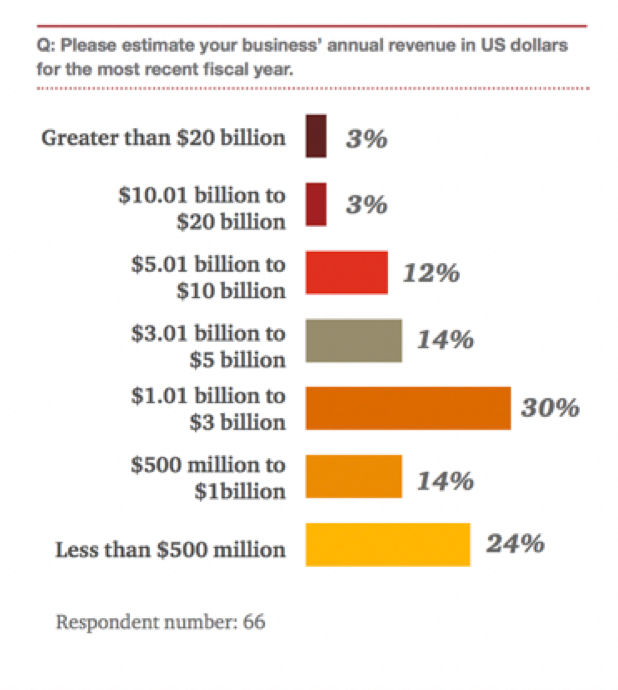 business'annual revenue in US dollars estimation