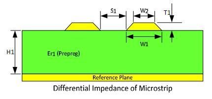 Trace Geometry of Microstrips 2