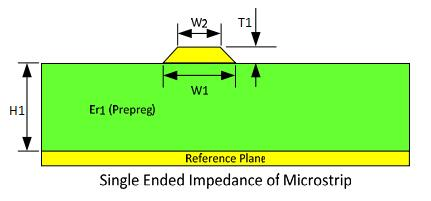 Trace Geometry of Microstrips