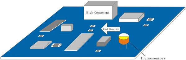 The placement of thermosensors
