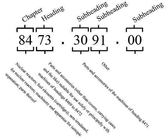Anatomy of the USA HTS Code of 8473309100.