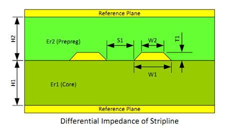 Trace Geometry of Striplines 2