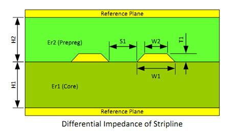 Trace Geometry of Striplines