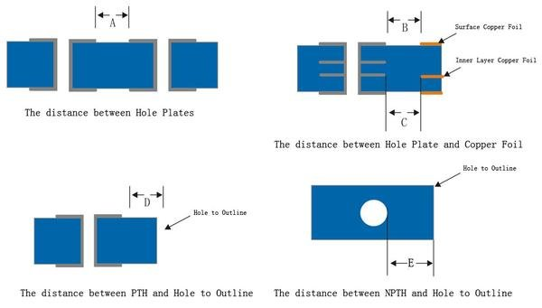 The distance between holes