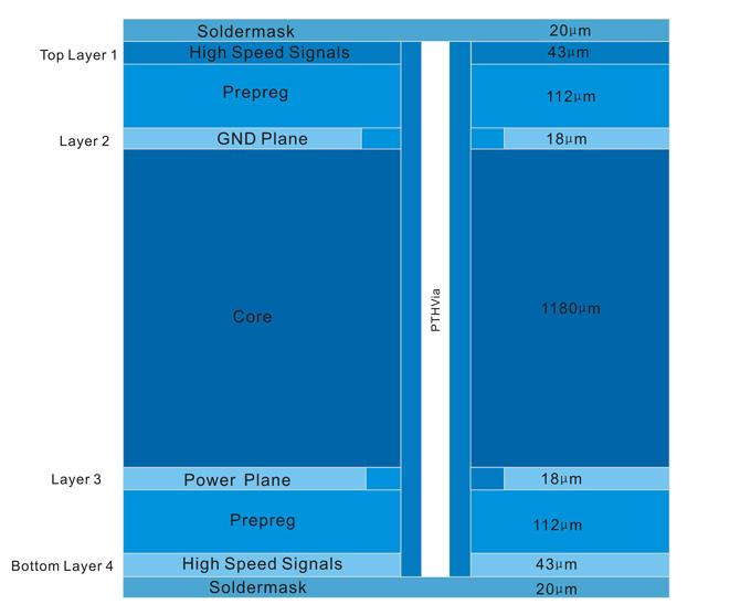 stack-up design for the four, six, and eight layered high speed digital signal PCB