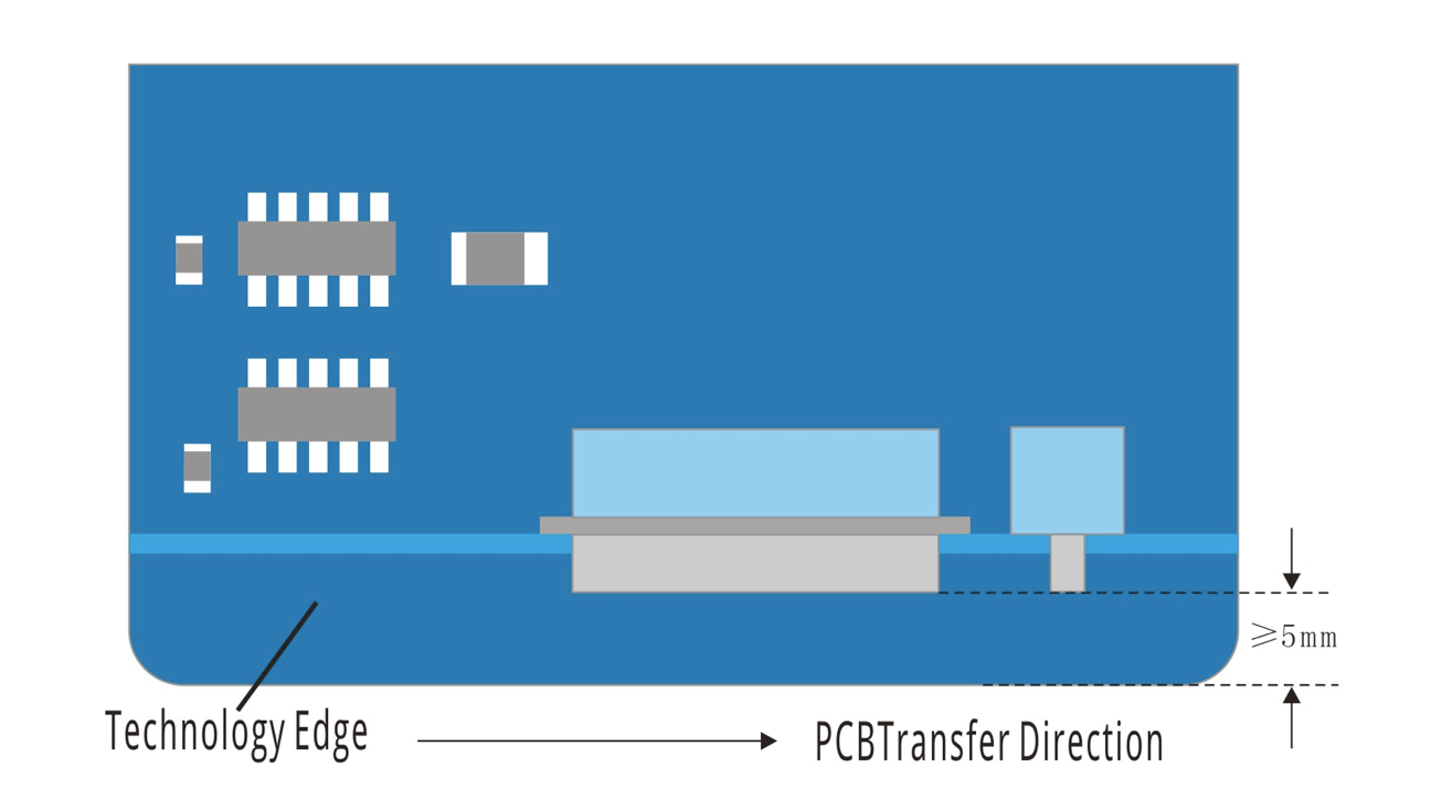 Design Requirement 2 of PCB Technology Edge