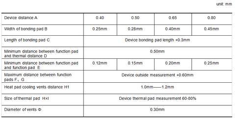 QFN Bonding Pad Design Parameter