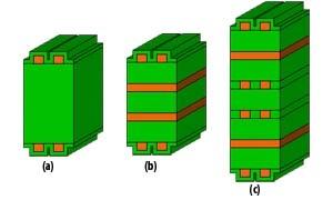 stackup - printed circuit board concepts PCB