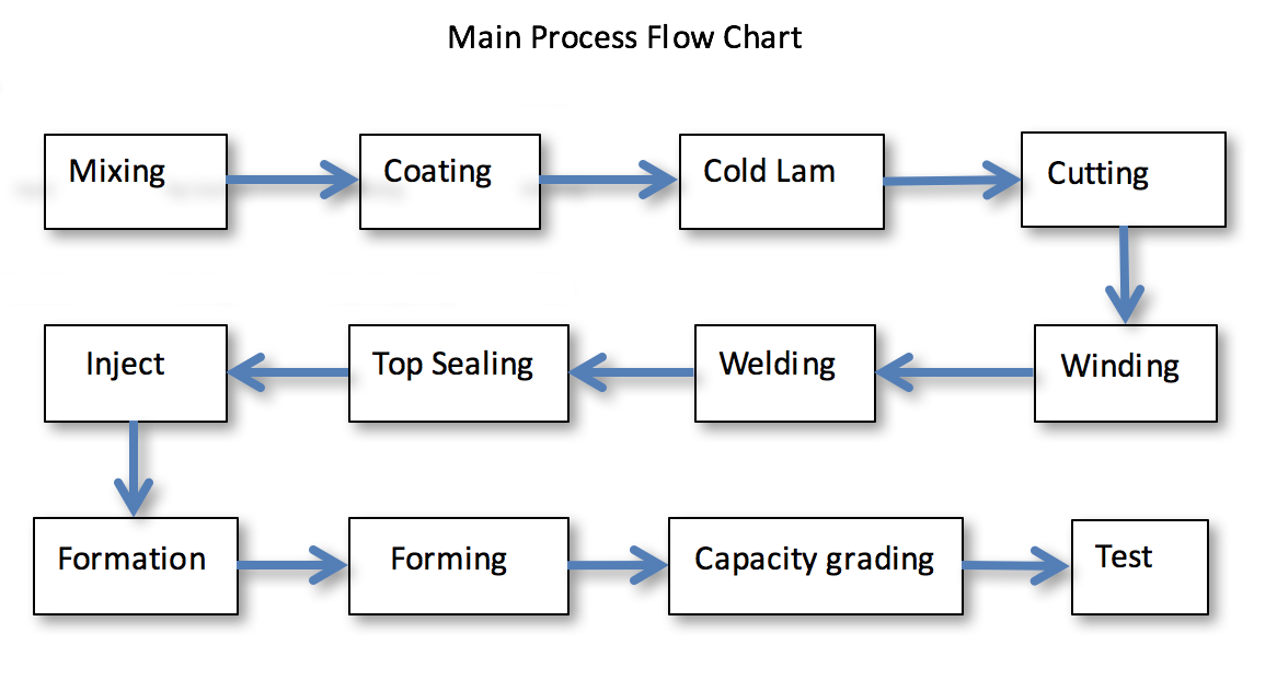 Lithium battery main process fliow chart