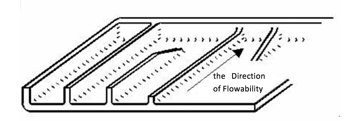 The Direction of Flowability