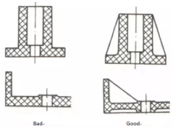 The Reinforcing Rib structure design on the plastic
