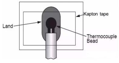 Thermocouple binding solder mask tape