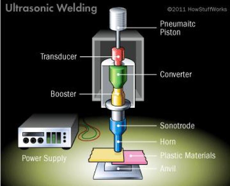 Ultrasonic welding basic