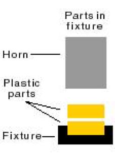 Ultrasonic welding parts in fixture