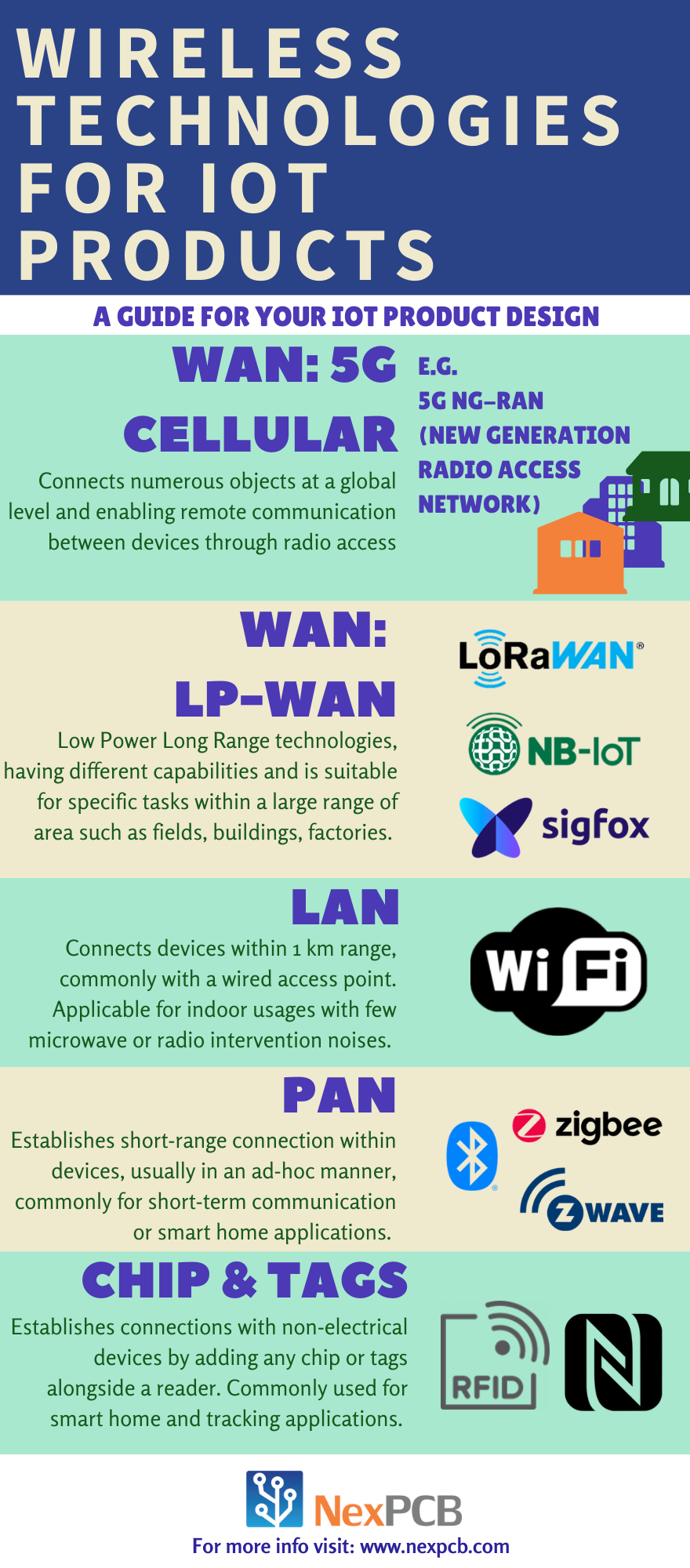 Wireless Tech Infographic