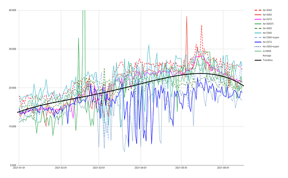 the price per hashrate of each card over time and the trendline