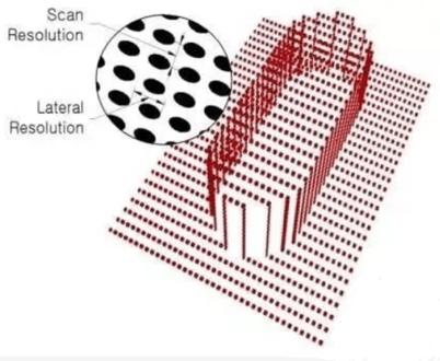laser triangulation technology