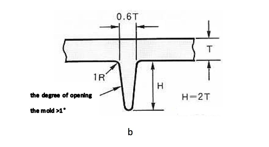 rib design principle 2