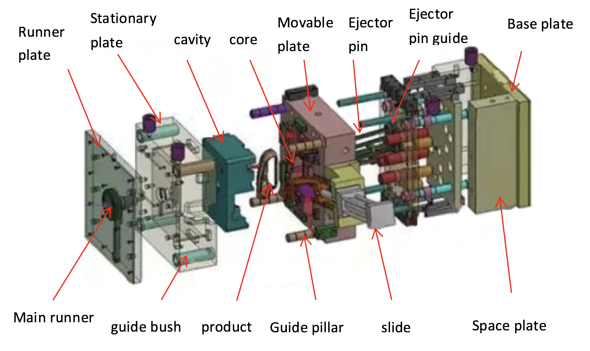 The Structure of injection molding