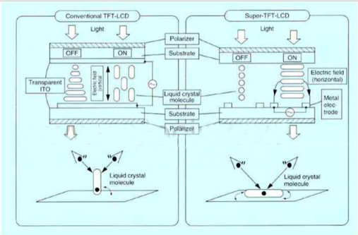 The Basics of Display: In-Plane Switching