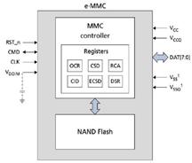 eMMC-Diagram